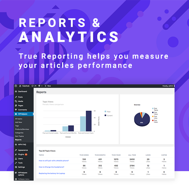 WPHelpere knowledge base analytics
